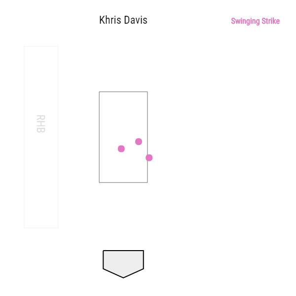 khris-davis-oakland-athletics-3-0-whiffs