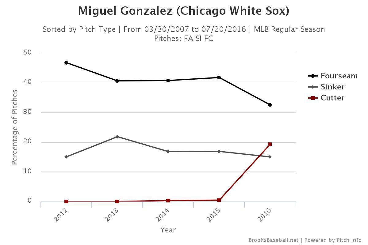 The White Sox Might Have Fixed Miguel Gonzalez Beyond Box Score Peterson 7 Way Wiring Diagram If Orioles A Messy History With Pitchers They Downright Awful One Cut Fastball Along Gm Dan Duquette
