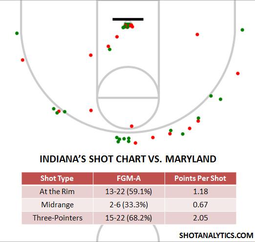 Indiana's Shot Chart vs. Maryland