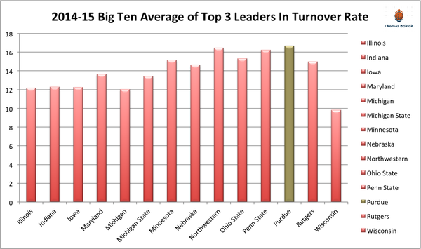 1415 purdue turnover rate
