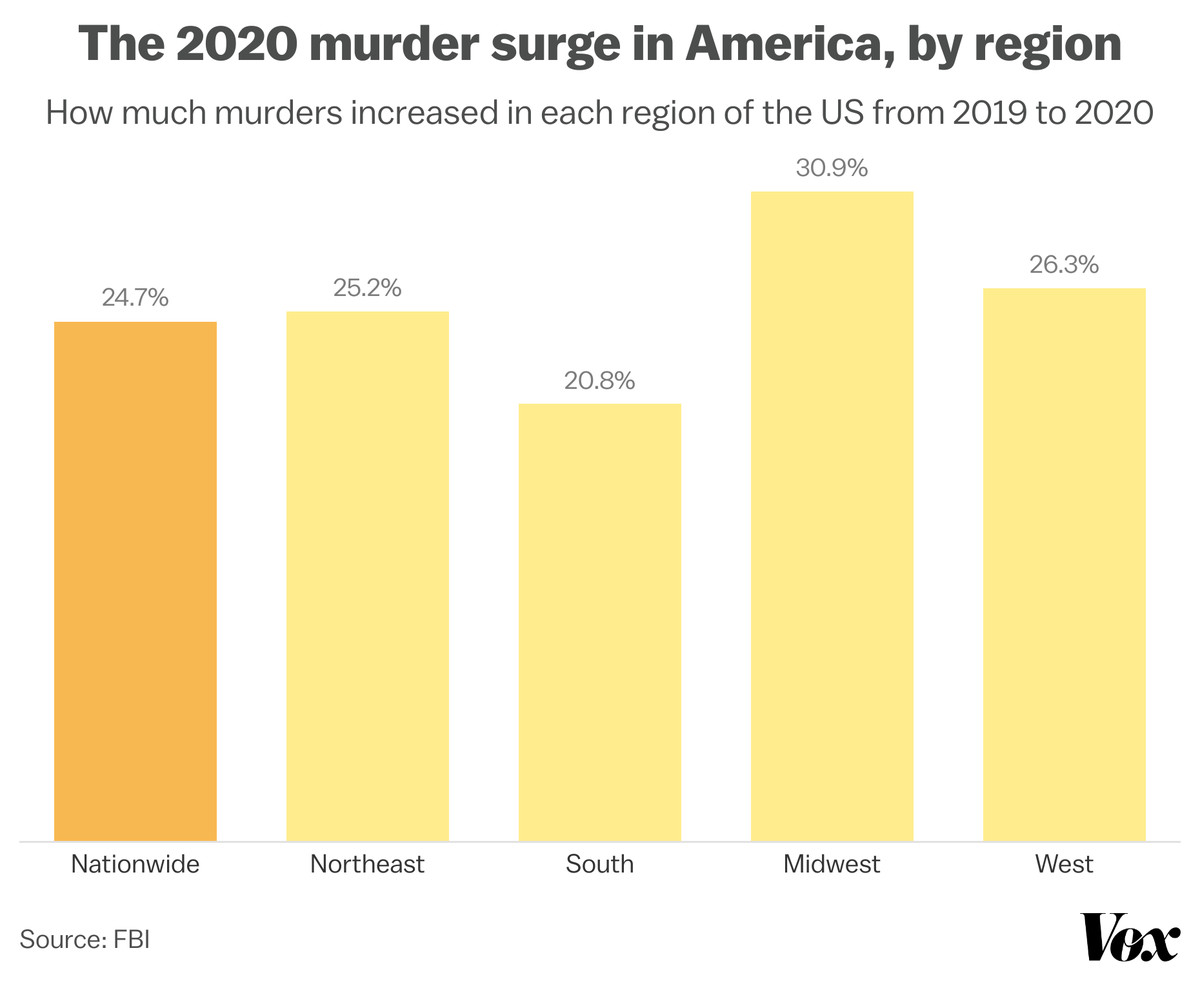 Chart showing similar increases of 20-30 percentage points in murders across regions of the US.