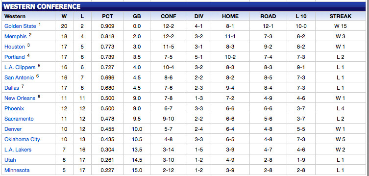 Western Conference Playoff Picture