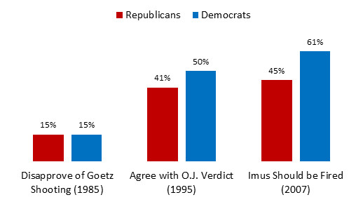 politics race older