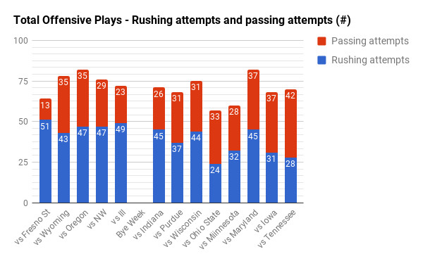 Total offensive plays by Nebraska 2016
