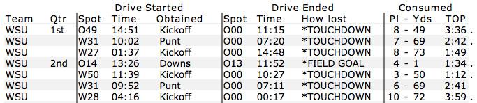 WSU-OSU first half drive chart