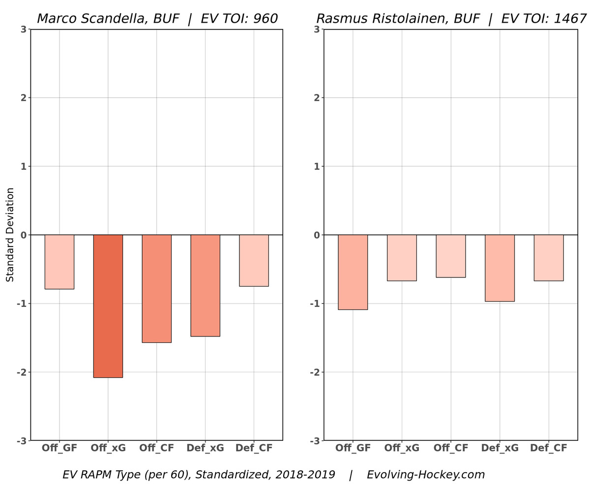 Buffalo Sabres blue line is currently a story of potential versus