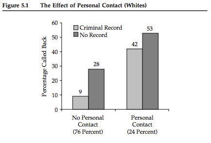effect of personal contact criminal record employment whites