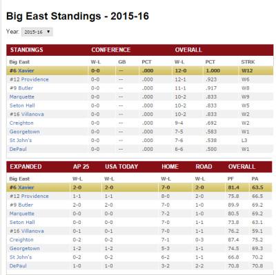 Big East Standings2