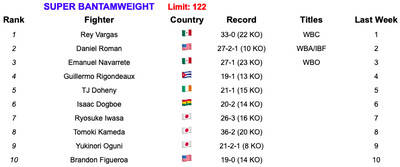 122 7219 - Rankings (July 2, 2019): Andrade, Charlo stand firm at 160