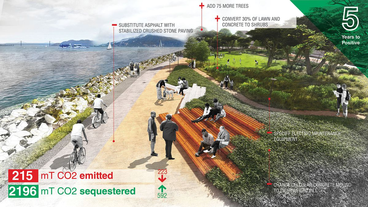 A website showing a rendering of a park project, as well as its climate impacts.