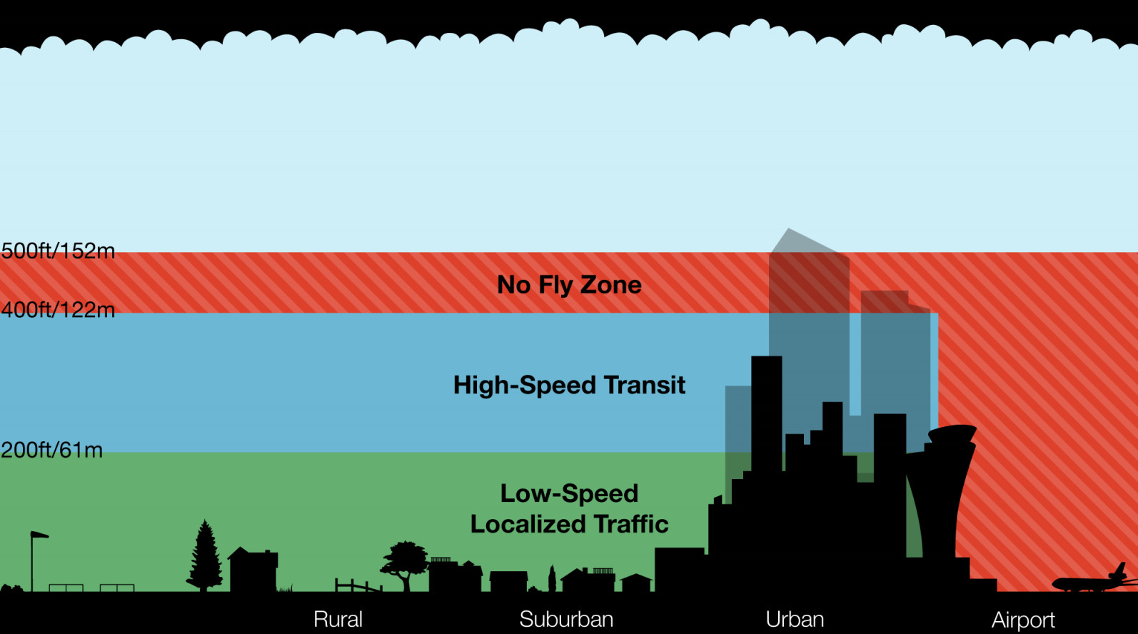 amazon airspace proposal
