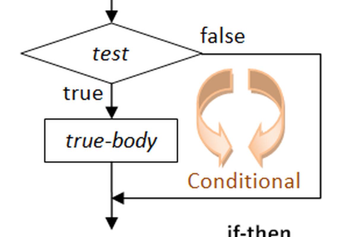 "via <a href=""http://www3.ntu.edu.sg/home/ehchua/programming/java/images/construct-if-then.png"">www3.ntu.edu.sg</a>"