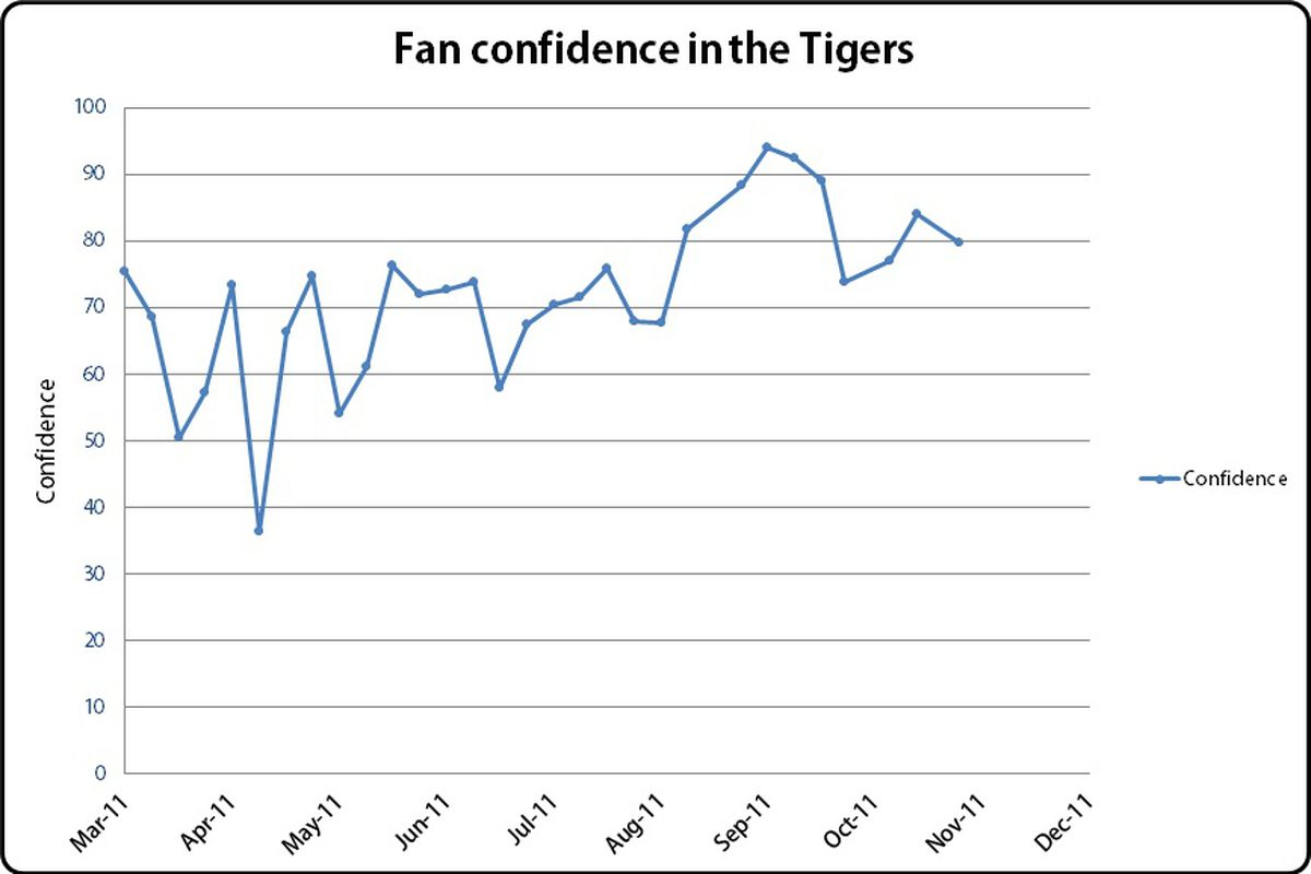 Nov 1 confidence