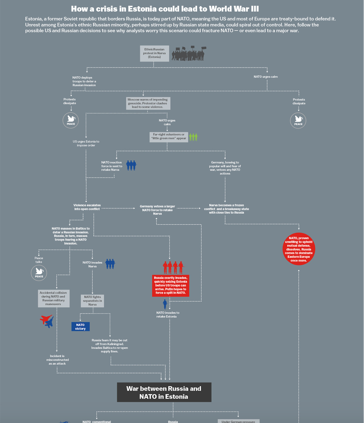 How World War Iii Became Possible Vox Diagram 8 Stepping To The Right Full Size Use This Flowchart See A Crisis In Estonia Could Lead Click For