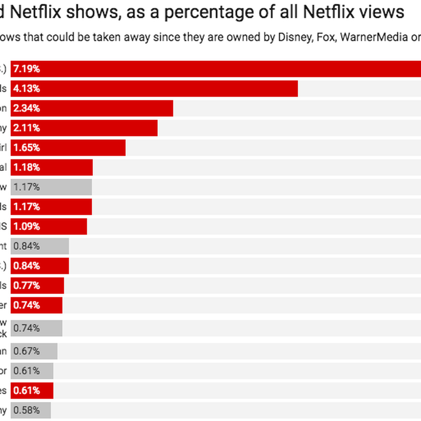 Friends On Netflix The Coming Content Crisis In 1 Chart Vox