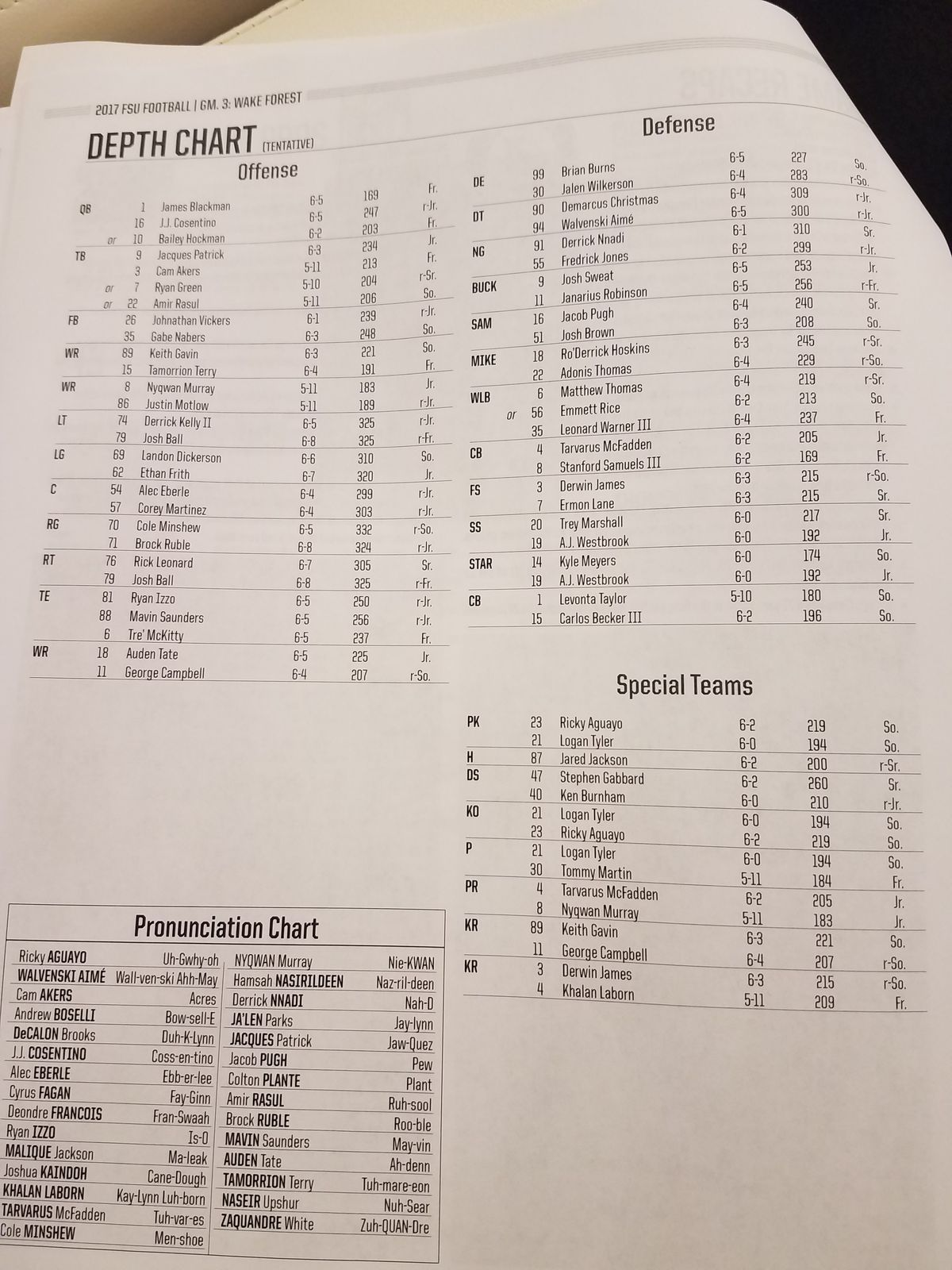 Updating Fsu S Depth Chart For Wake Forest