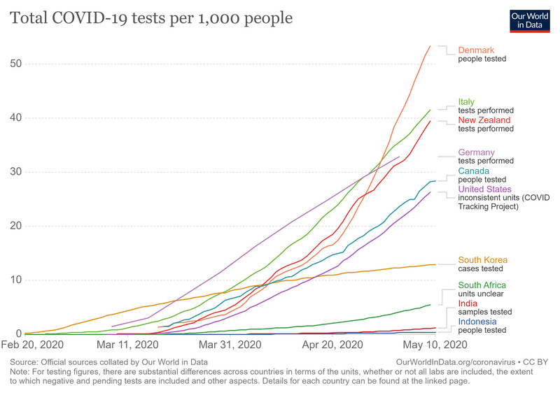 A chart showing different countries' testing rates.