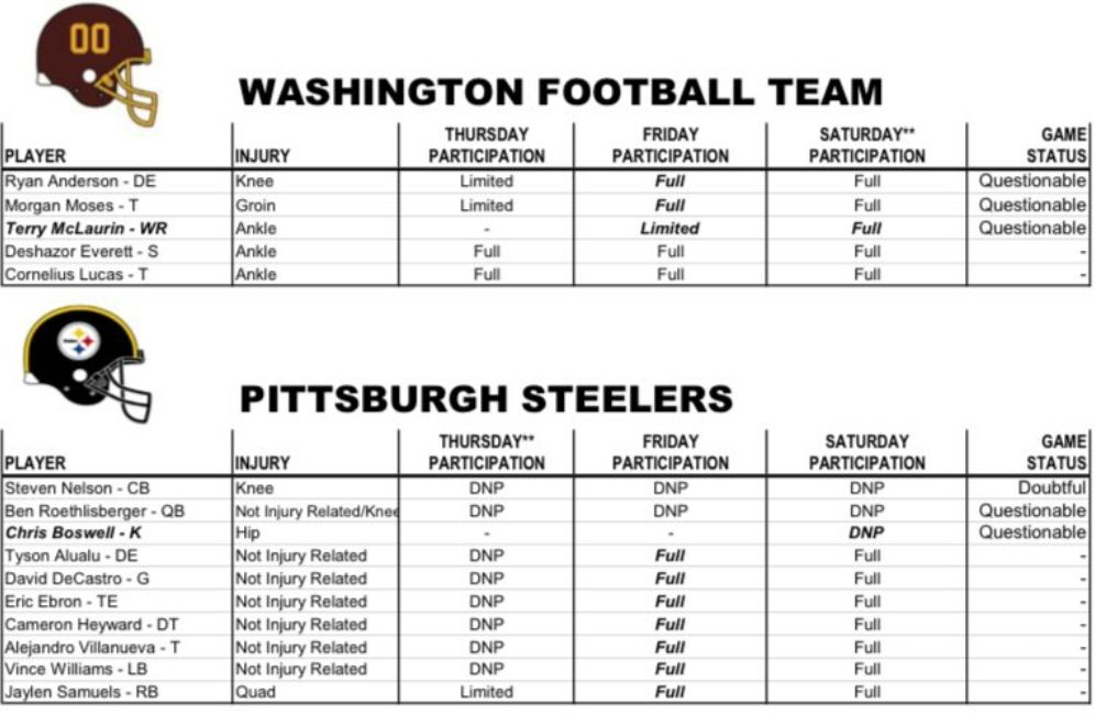 Nfl Week 13 Washington Football Team Vs Pittsburgh Steelers 2nd Quarter Hogs Haven