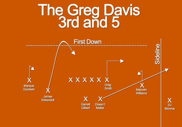 Greg Davis Third and 5
