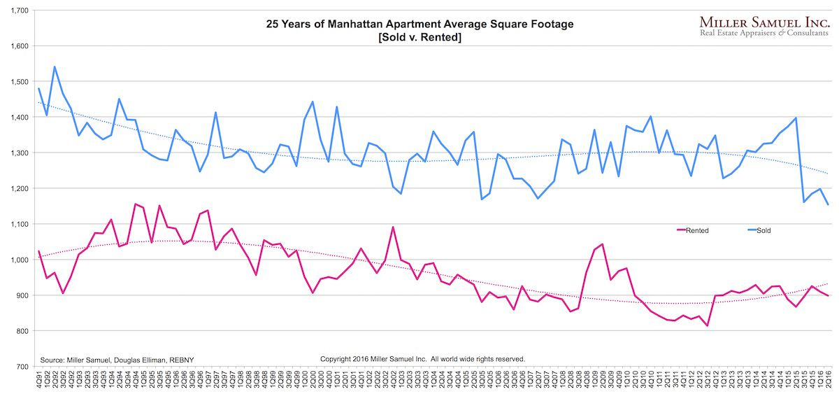 How Manhattan apartment sizes have changed in the past two