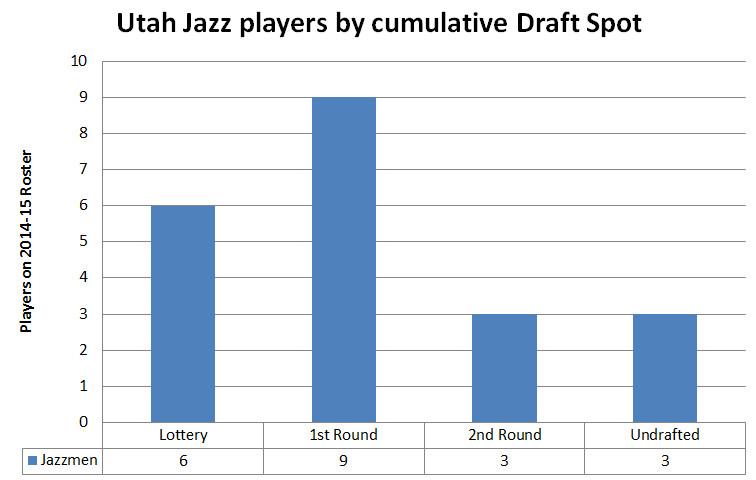 Utah Jazz 2014 2014 Roster - Player Draft Position Chart 2