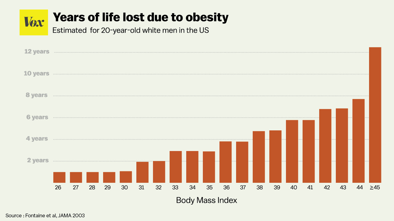 The average american woman now weighs 166 pounds as much as a obesity geenschuldenfo Gallery