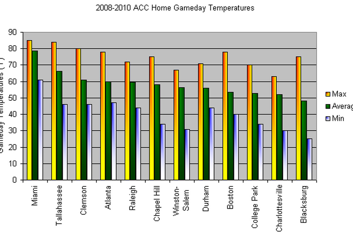 Average gameday temperatures since 2008.