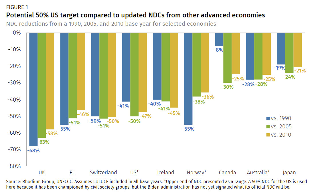 A bar chart showing NDC (Nationally Determined Contribution) reduction levels for the US and other advanced economies from a 1990, 2005, and 2010 baseline.