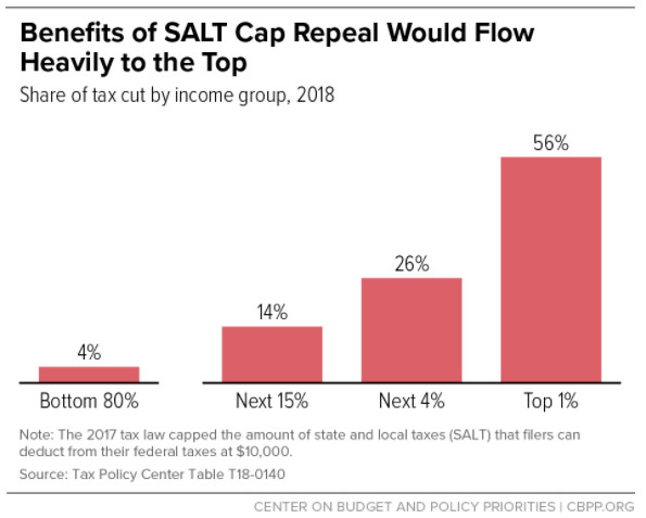 A chart showing the top 5 percent of earners would get most of the benefits of repealing the SALT deduction cap, and the top 1 percent would get more than half of the benefits.