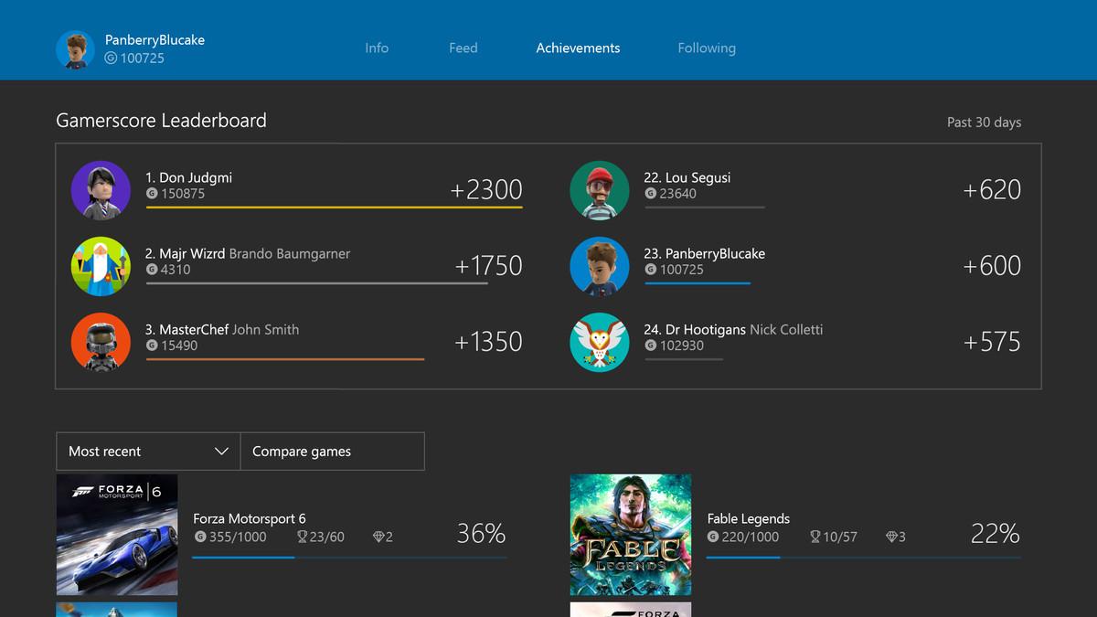 Xbox One gamerscore leaderboard