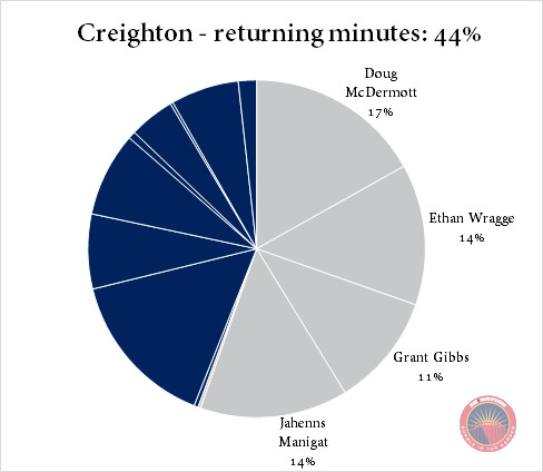 Creighton returning minutes