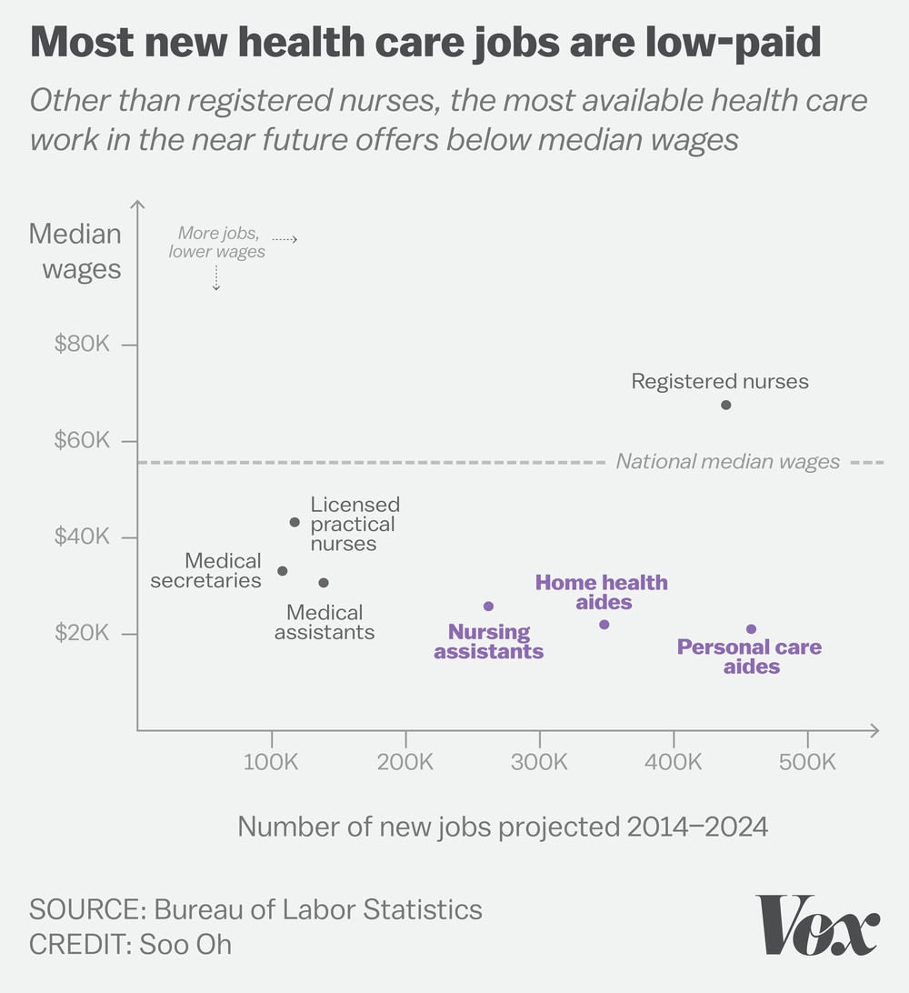 Most new health care jobs are low-paid