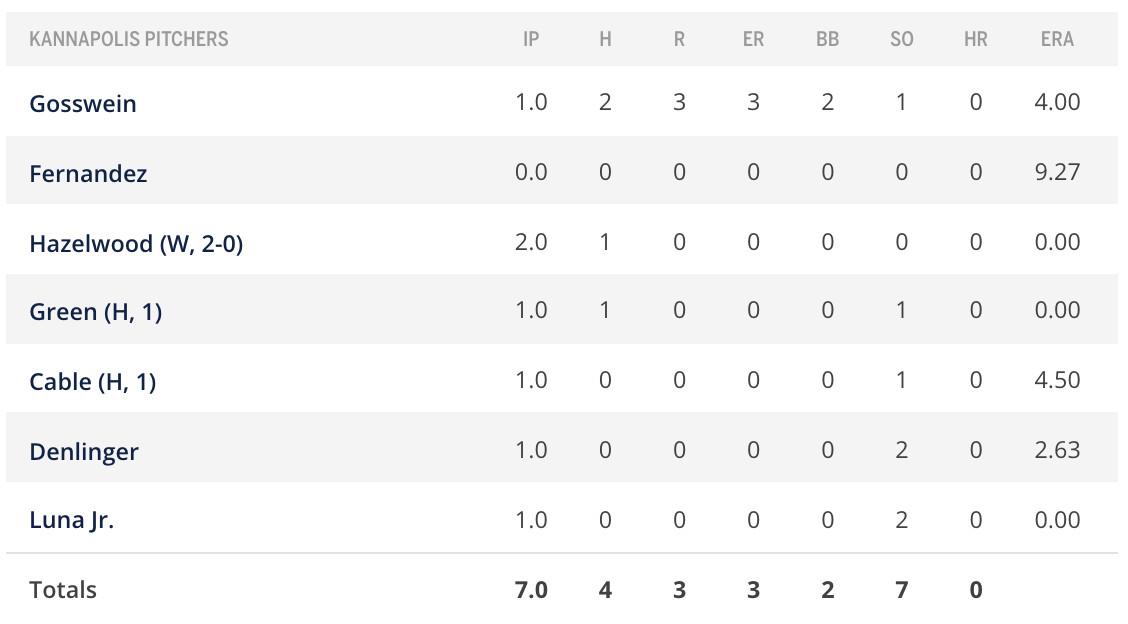 Pitcher box score