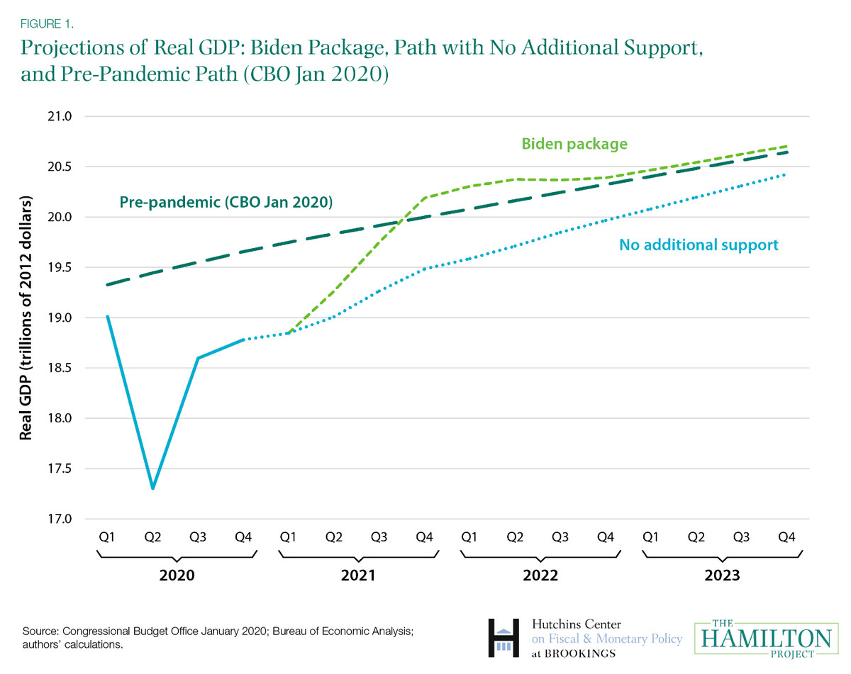 A chart showing the impact of President Joe Biden's proposed stimulus package.