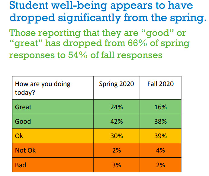 Chart showing the results of a Denver Public Schools student wellbeing survey.