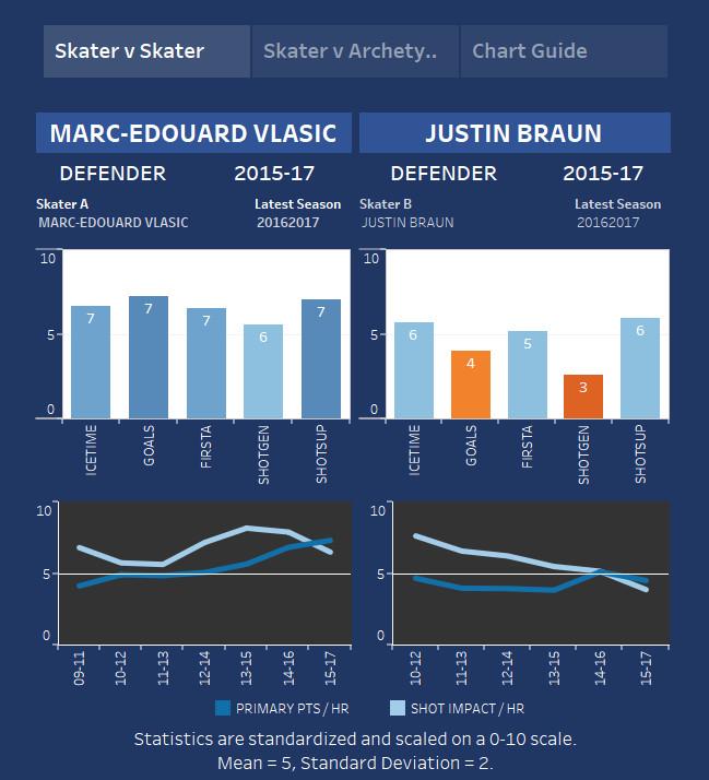 Marc-Edouard Vlasic and Justin Braun's Possession Influence