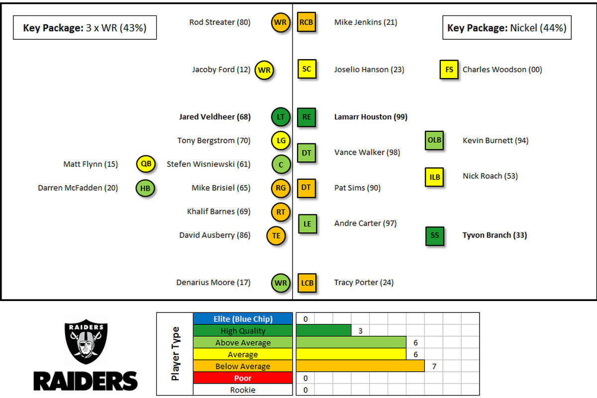 Chart of talent level of 2013 Oakland Raiders