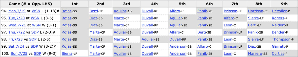 Starting lineups used by the Marlins last week