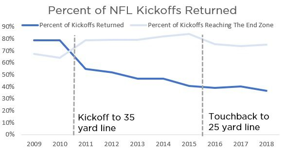 Inside the Numbers: Why there should be more kickoff returns