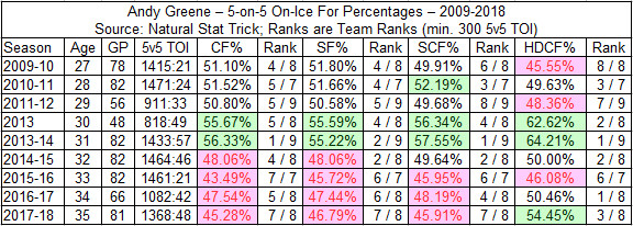 Andy Greene - 5-on-5 On Ice For Percentages - 2009-2018