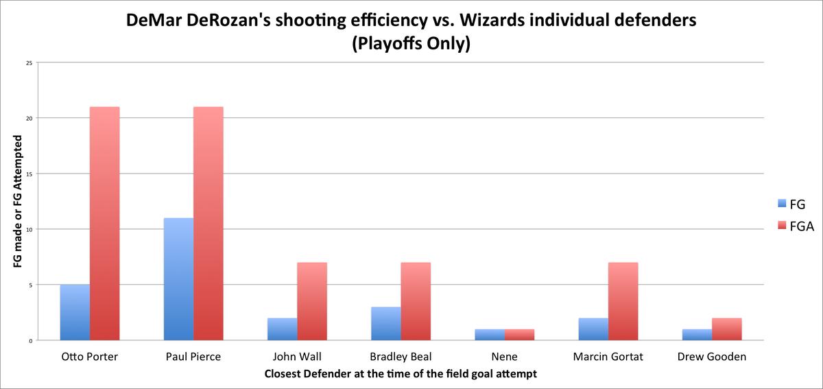 derozan individual closest defender chart