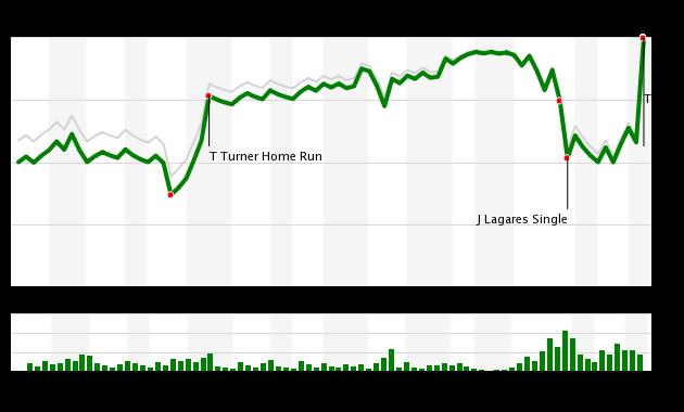 Mets vs Nationals 3/31/19