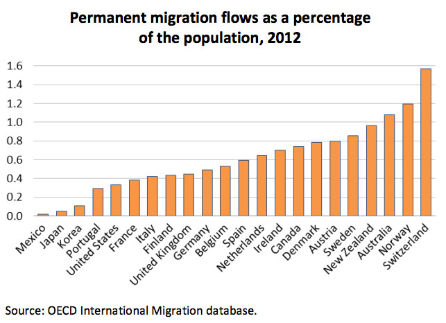 Permanent migration flows as a percentage of the population