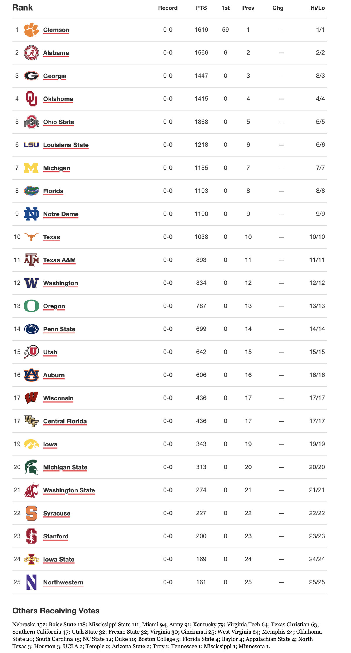 Notre Dame Football starts 2019 season ranked #9 in Amway