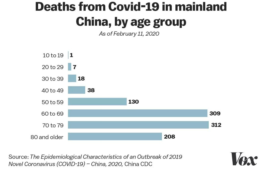 The Covid-19 death rate in China by age, as of early February.