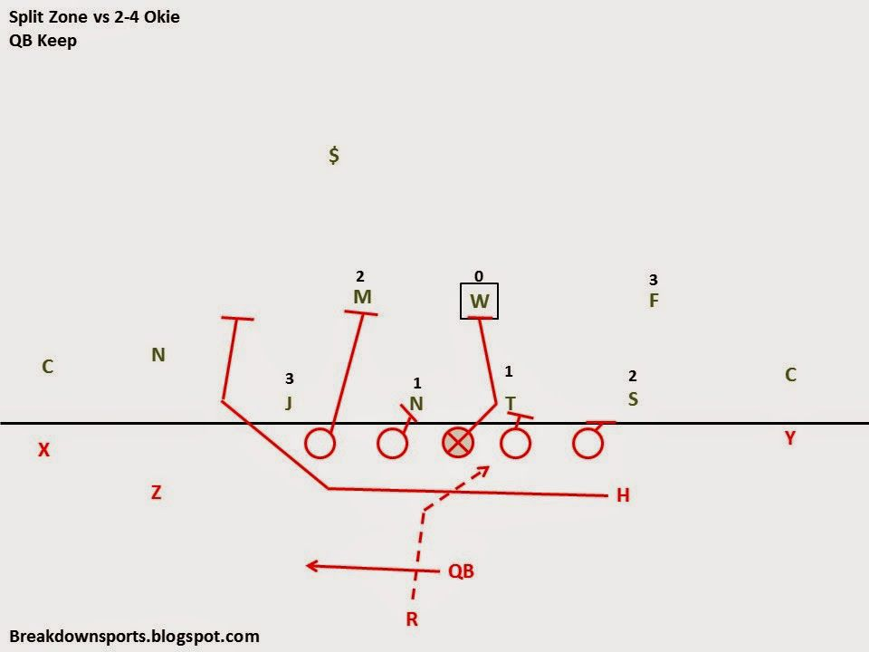 lsu and the alex gibbs wide  tight zone