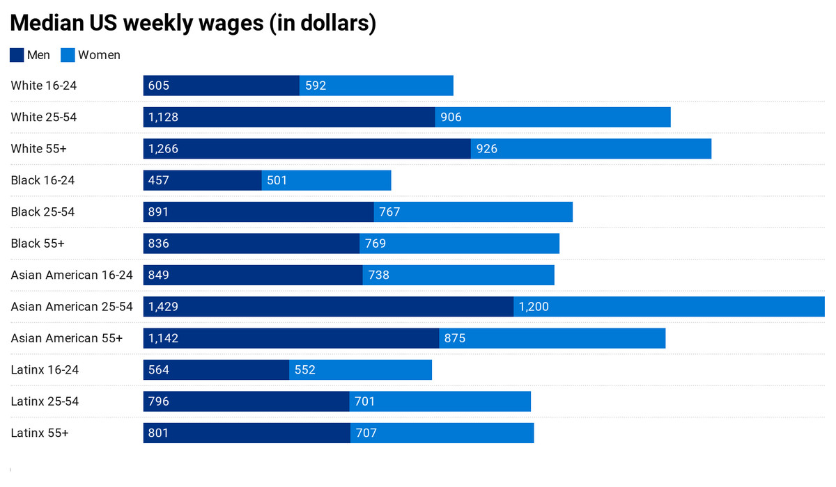 Median US weekly wages in bar chart form; Asian Americans 25-54 make the most, followed by white workers over 55. Black workers 16-24 make the least, with men taking home a median of $457 per week and women $501 per week.
