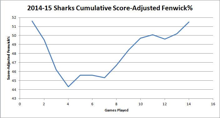 14-Game Cumulative SAF%