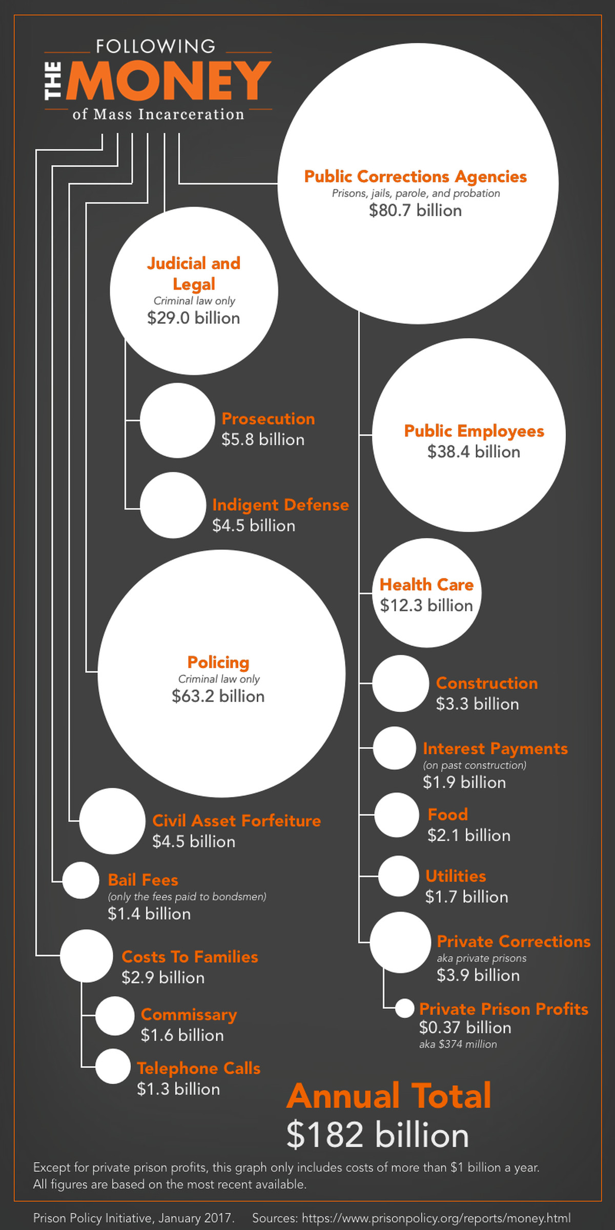 The cost of mass incarceration, in one infographic.