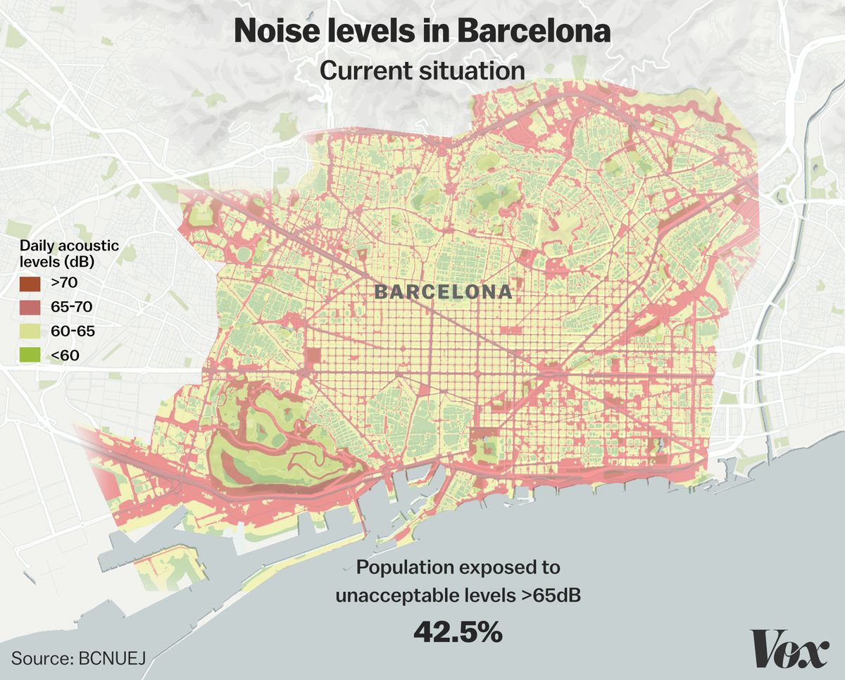 Lots of Barcelona residents live with unhealthy levels of noise.